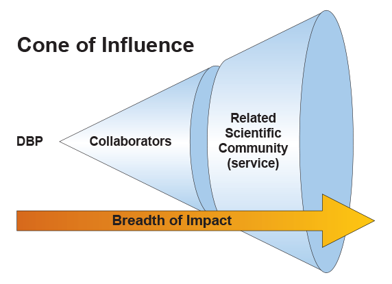 cone-of-influence